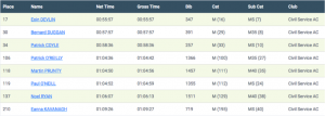 Mallow 10Mile Results